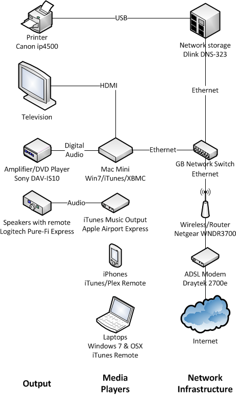 Diagram showing the output devices, media players and network infrastructure